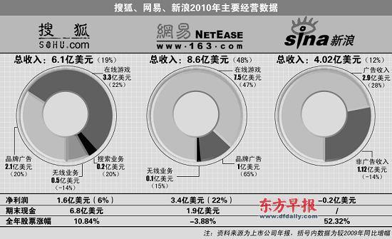 新浪(nasdaq:sina)昨日公布新浪微博注册用户已经突破1亿...