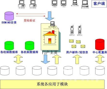 基于案例的产品设计知识管理系统