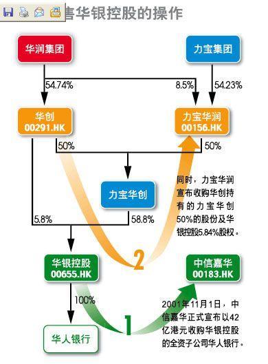 华创从华润集团收购的石化和零售业务已经出现