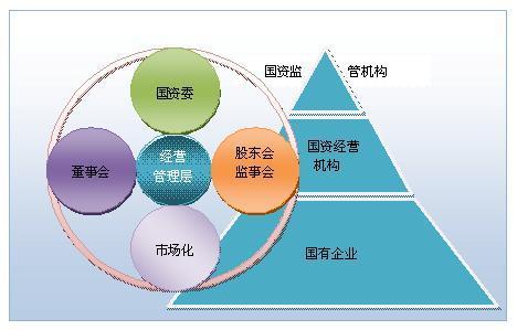 完善公司法人治理结构