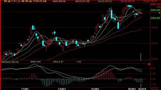 黄金交易开户-但在分析新的趋势是否已经形成的时候