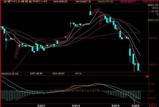 现货黄金交易所-从而避免行情进一步下跌所带来的损失
