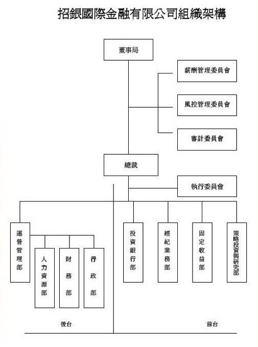 香港上市与结构化融资:我们的服务