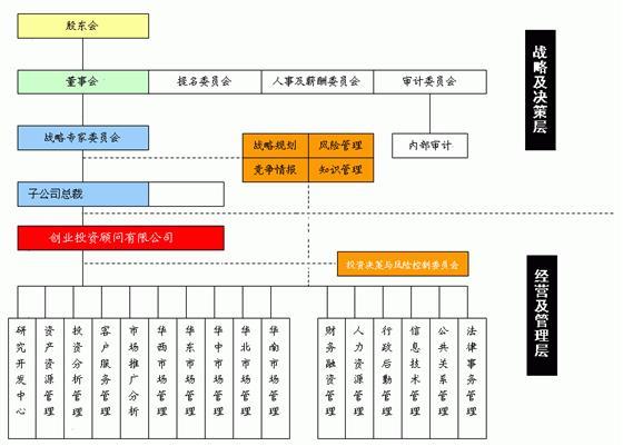 机构的内部组织结构图