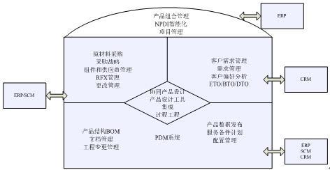 图1plm系统的组成结构