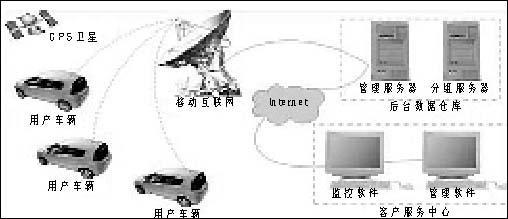 车载GPS定位与导航智能应用系统工作原理图