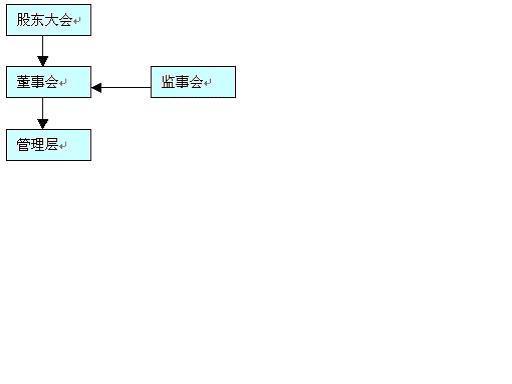 我国上市公司治理结构